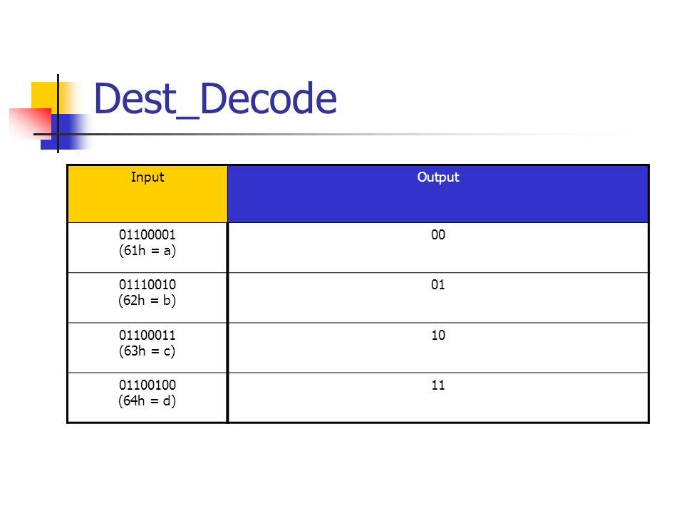 Dest_Decode InputOutput 01100001 (61h = a) 00 01110010 (62h = b) 01 01100011 (63h = c) 10 01100100 (64h = d) 11