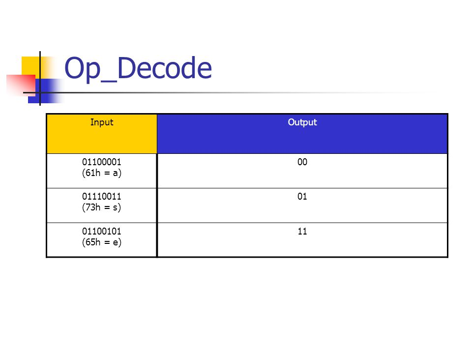Op_Decode InputOutput 01100001 (61h = a) 00 01110011 (73h = s) 01 01100101 (65h = e) 11