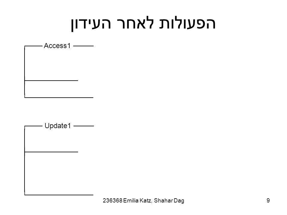 236368 Emilia Katz, Shahar Dag9 הפעולות לאחר העידון ┌─── Access1 ──── ├────────── └───────────── ┌─── Update1 ──── ├────────── └─────────────