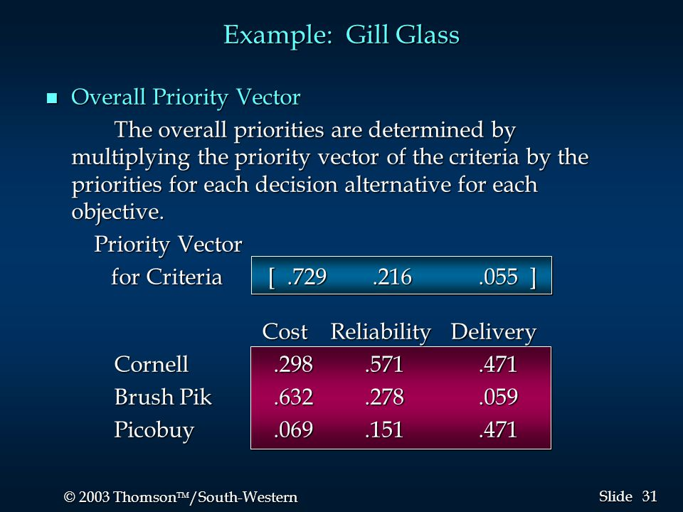 31 © 2003 Thomson  /South-Western Slide n Overall Priority Vector The overall priorities are determined by multiplying the priority vector of the cr