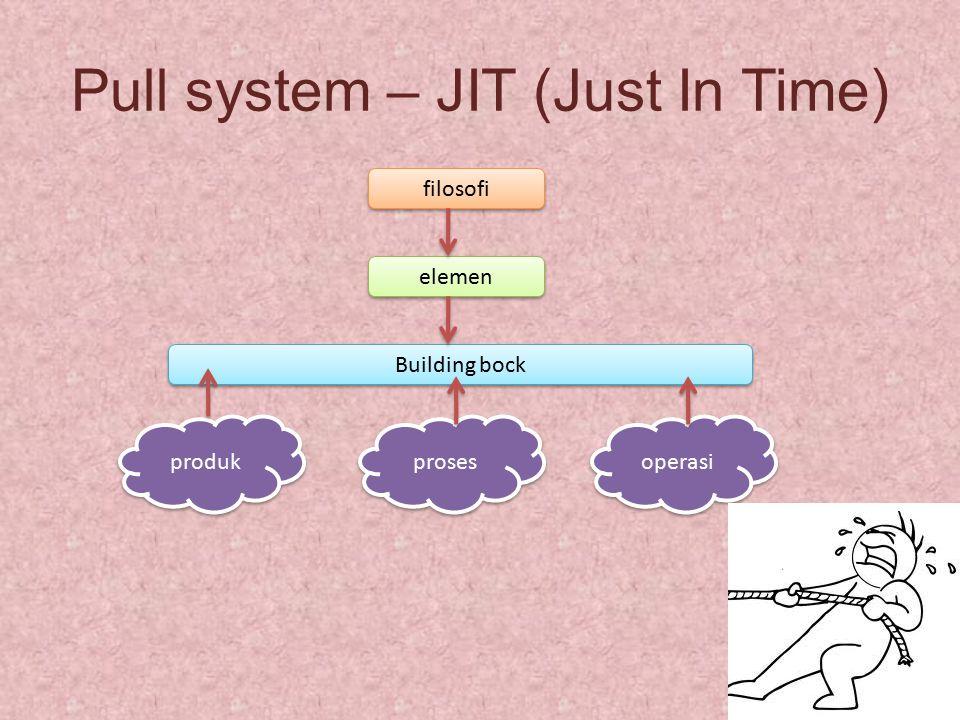 Pull system – JIT (Just In Time) filosofi produk elemen Building bock operasi proses