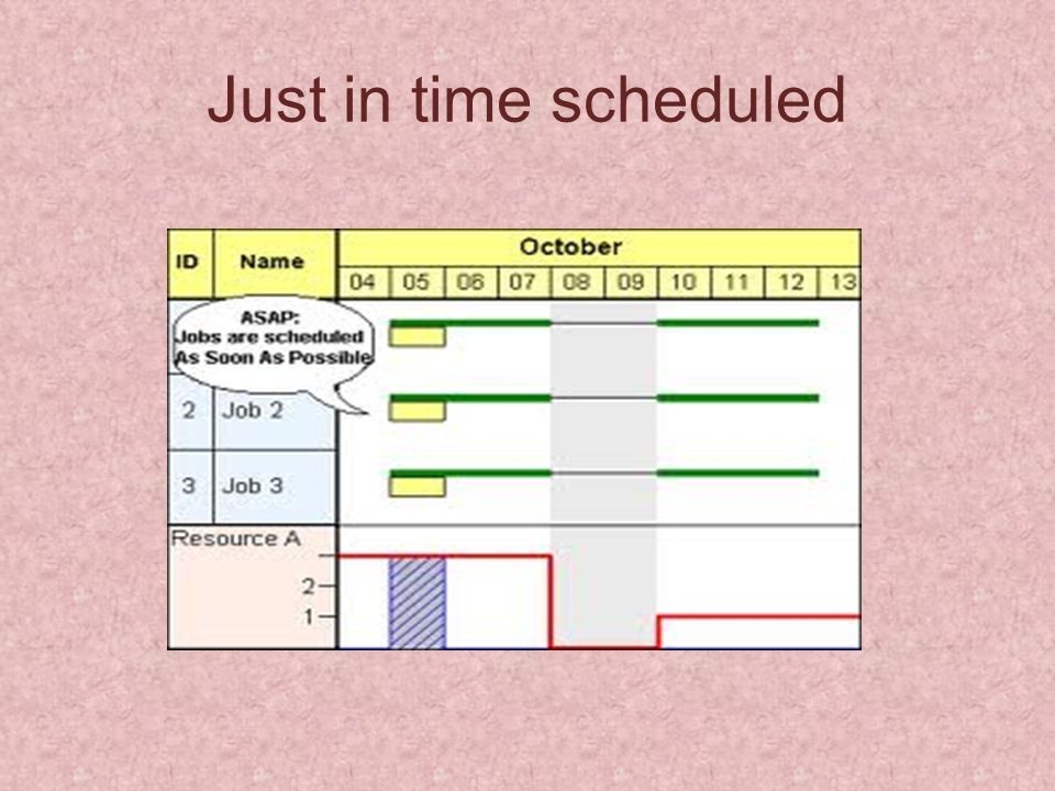 Just in time scheduled