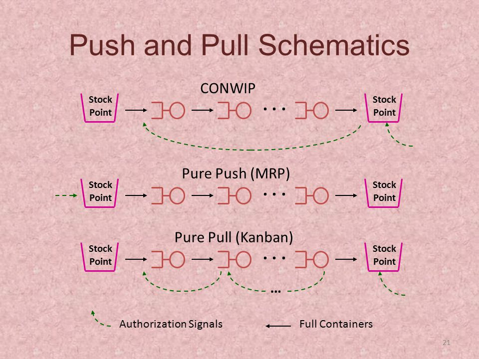 21 Push and Pull Schematics Stock Point... Pure Push (MRP)... Pure Pull (Kanban) CONWIP … Full ContainersAuthorization Signals Stock Point Stock Point