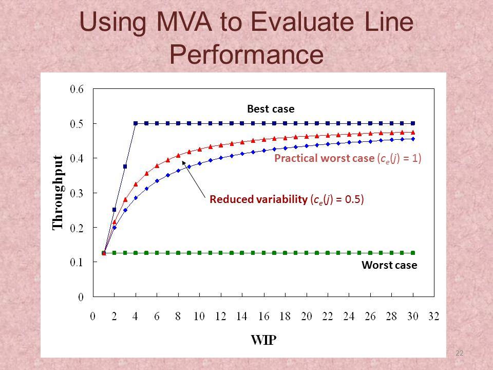 22 Using MVA to Evaluate Line Performance Best case Worst case Practical worst case (c e (j) = 1) Reduced variability (c e (j) = 0.5)