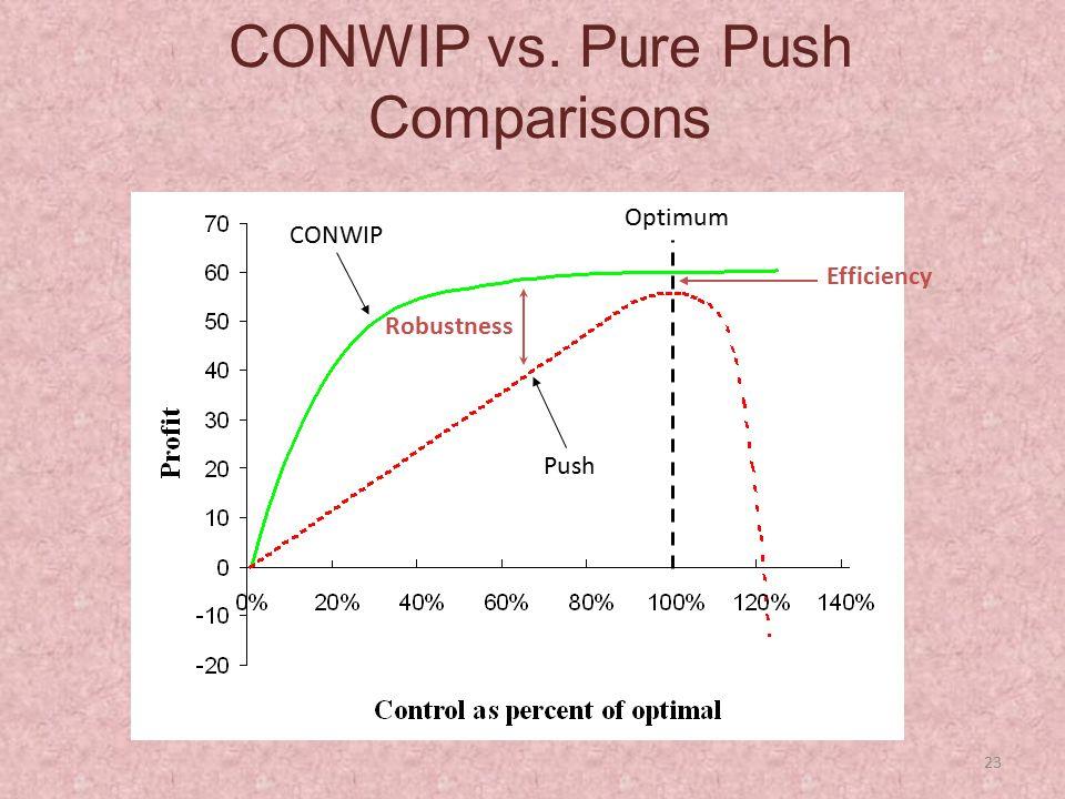 23 CONWIP vs. Pure Push Comparisons Push CONWIP Optimum Efficiency Robustness