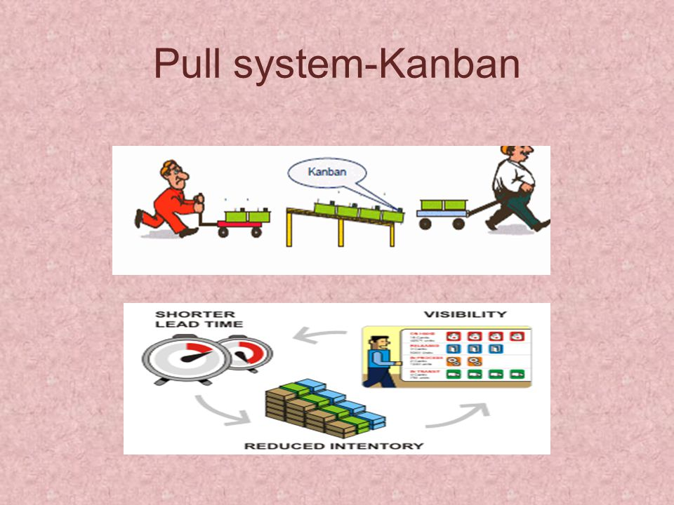 Pull system-Kanban