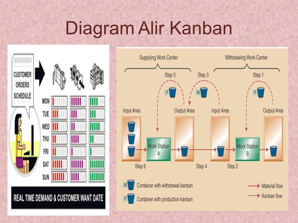 Diagram Alir Kanban