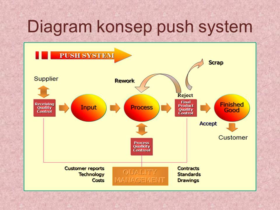 Diagram konsep push system