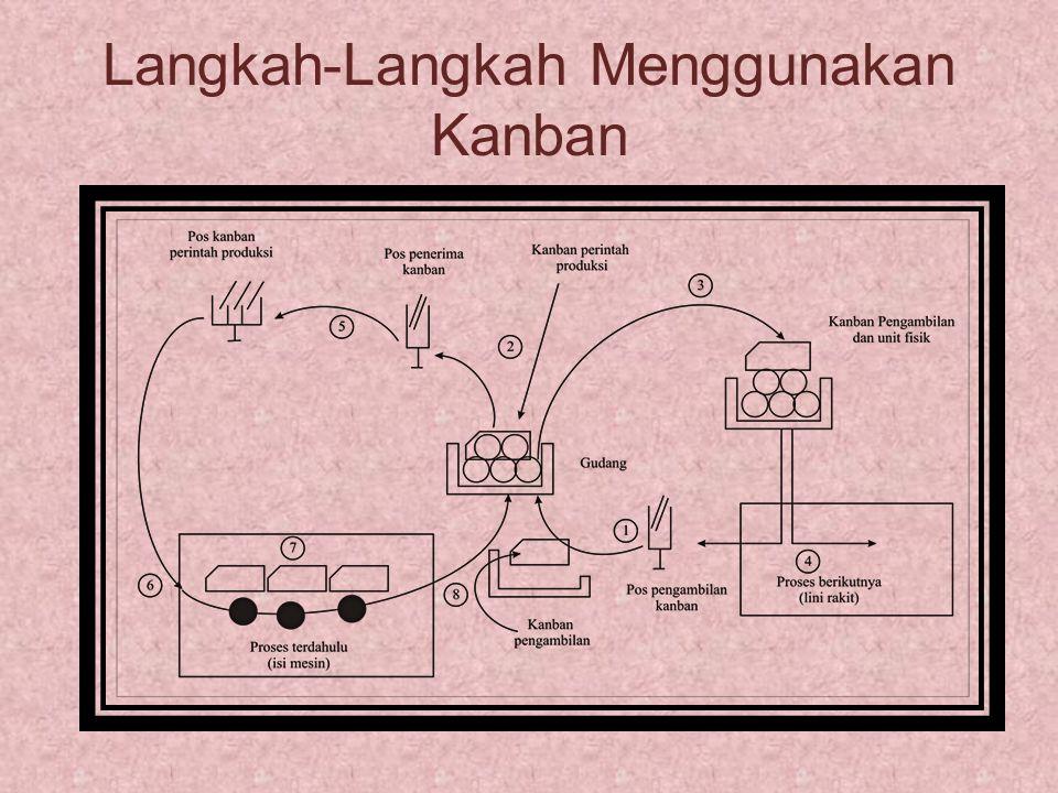 Langkah-Langkah Menggunakan Kanban