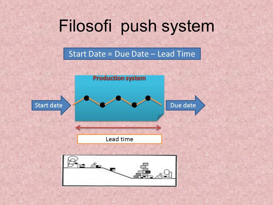Filosofi push system Start dateDue date Lead time Start Date = Due Date – Lead Time