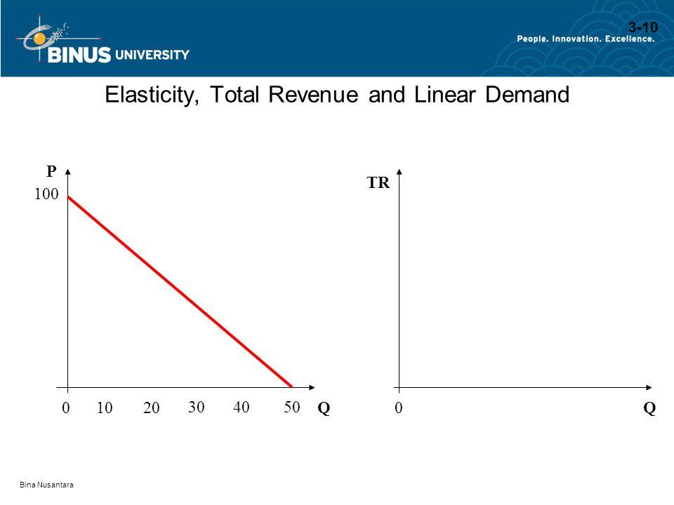 Bina Nusantara Elasticity, Total Revenue and Linear Demand QQ P TR 100 001020 304050 3-10