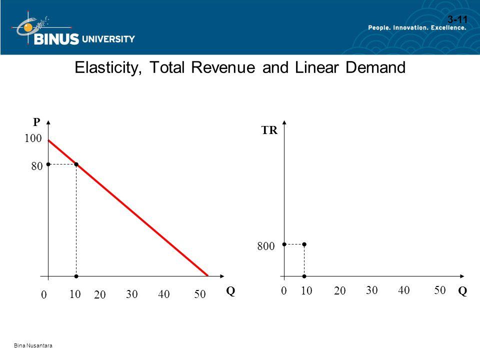 Bina Nusantara Elasticity, Total Revenue and Linear Demand QQ P TR 100 01020 304050 80 800 0 10 20 304050 3-11