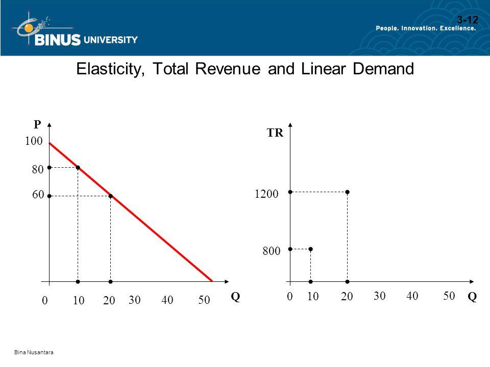 Bina Nusantara Elasticity, Total Revenue and Linear Demand QQ P TR 100 80 800 60 1200 01020 304050 01020 304050 3-12