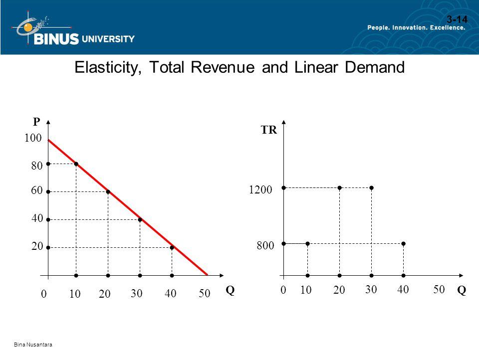 Bina Nusantara Elasticity, Total Revenue and Linear Demand QQ P TR 100 80 800 60 1200 40 20 01020 304050 01020 304050 3-14