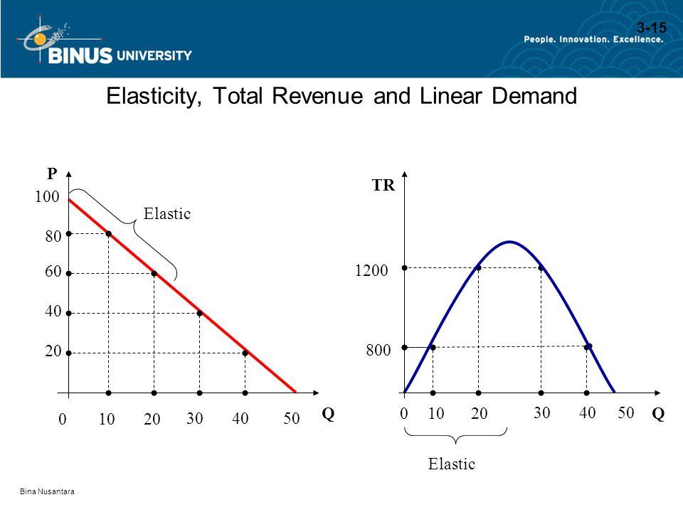 Bina Nusantara Elasticity, Total Revenue and Linear Demand QQ P TR 100 80 800 60 1200 40 20 Elastic 01020 304050 01020 304050 3-15