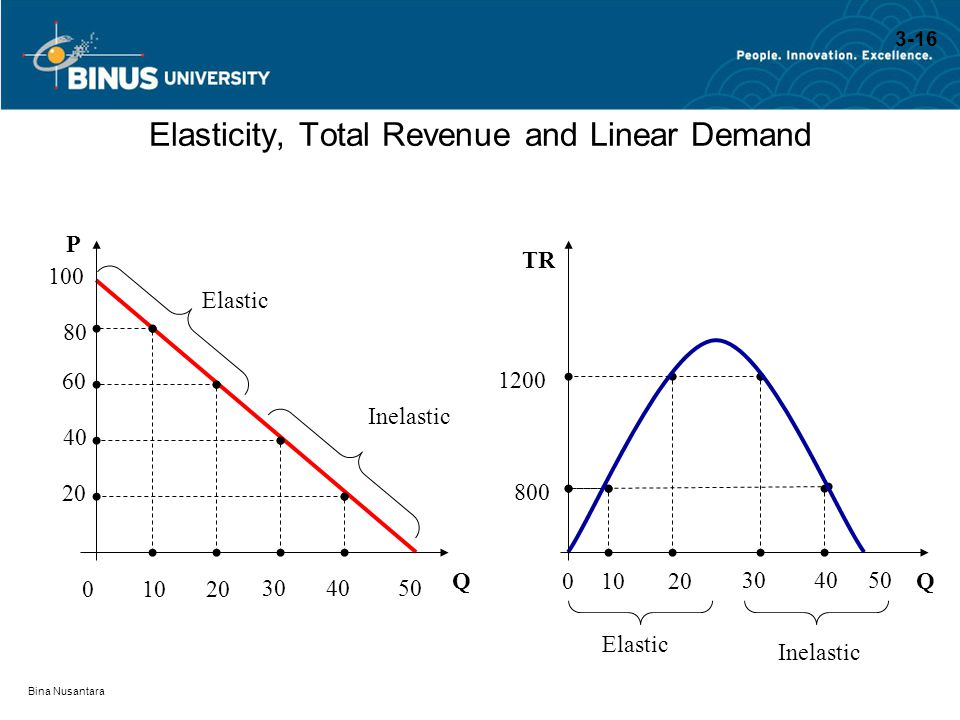 Bina Nusantara Elasticity, Total Revenue and Linear Demand QQ P TR 100 80 800 60 1200 40 20 Inelastic Elastic Inelastic 01020 304050 01020 304050 3-16