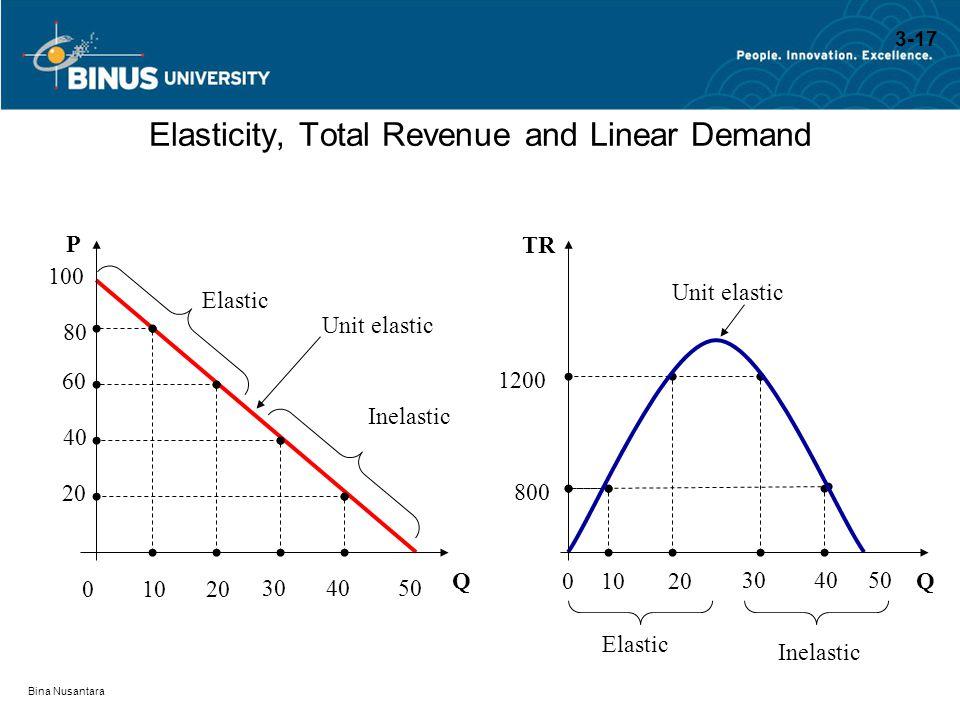 Bina Nusantara Elasticity, Total Revenue and Linear Demand QQ P TR 100 80 800 60 1200 40 20 Inelastic Elastic Inelastic 01020 304050 01020 304050 Unit