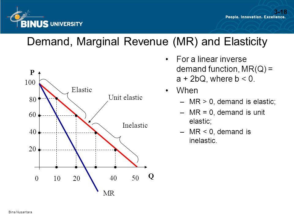 Bina Nusantara Demand, Marginal Revenue (MR) and Elasticity For a linear inverse demand function, MR(Q) = a + 2bQ, where b < 0. When –MR > 0, demand i