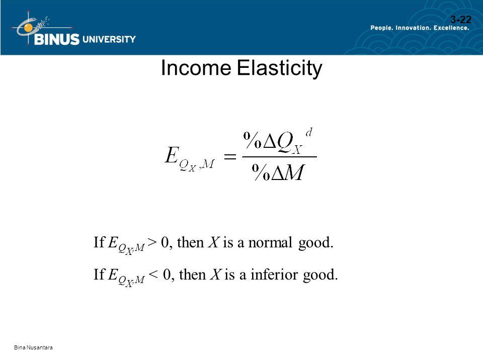 Bina Nusantara Income Elasticity If E Q X,M > 0, then X is a normal good. If E Q X,M < 0, then X is a inferior good. 3-22