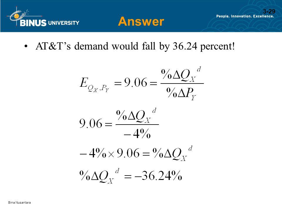 Bina Nusantara Answer AT&T's demand would fall by 36.24 percent! 3-29