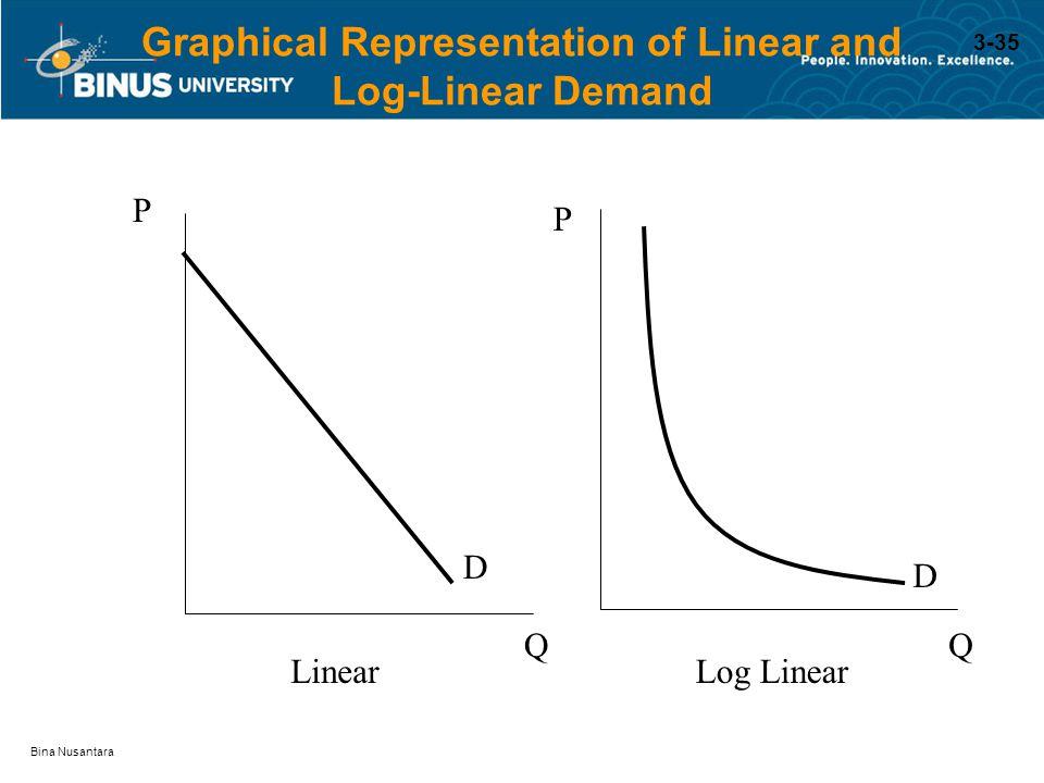 Bina Nusantara P Q Q D D LinearLog Linear Graphical Representation of Linear and Log-Linear Demand P 3-35