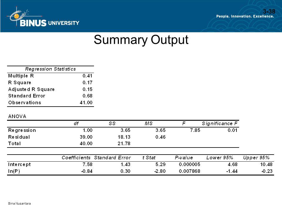 Bina Nusantara Summary Output 3-38