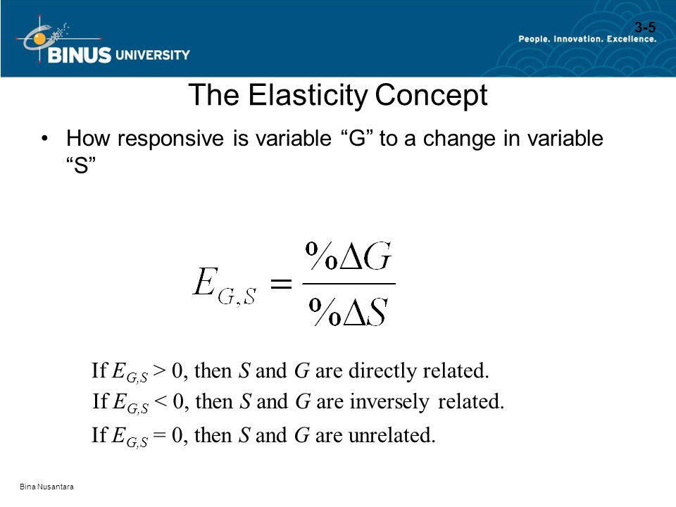 """Bina Nusantara The Elasticity Concept How responsive is variable """"G"""" to a change in variable """"S"""" If E G,S > 0, then S and G are directly related. If E"""