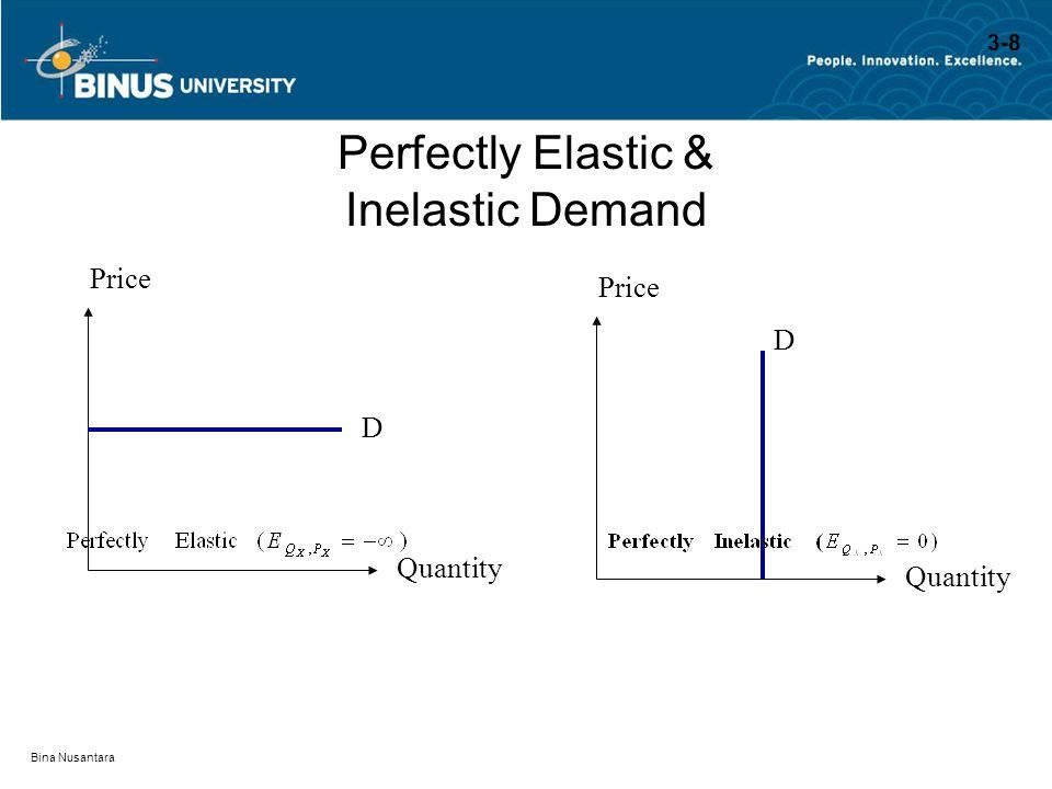 Bina Nusantara Perfectly Elastic & Inelastic Demand D Price Quantity D Price Quantity 3-8