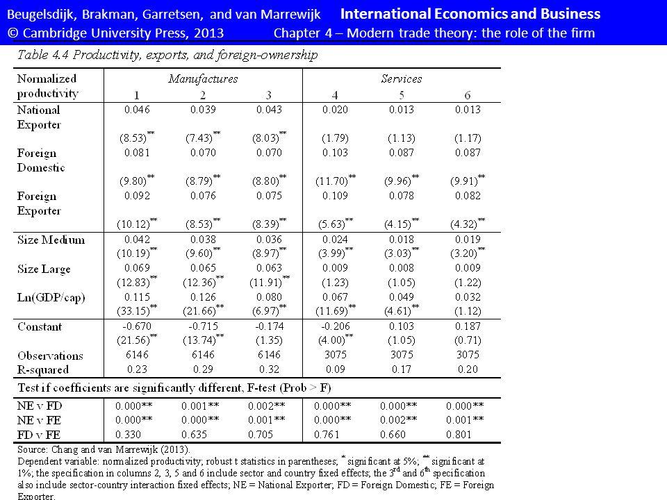 Beugelsdijk, Brakman, Garretsen, and van Marrewijk International Economics and Business © Cambridge University Press, 2013Chapter 4 – Modern trade theory: the role of the firm