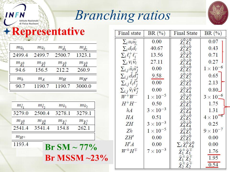 Branching ratios Simonetta Gentile, Les Rencontres de Physique de la Vallée d'Aoste, 2012  Representative Br SM ~ 77% Br MSSM ~23%