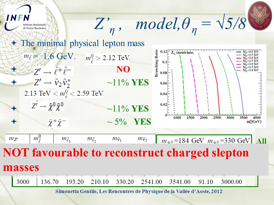 Z' η, model,θ η = √5/8  The minimal physical lepton mass = 1.6 GeV.