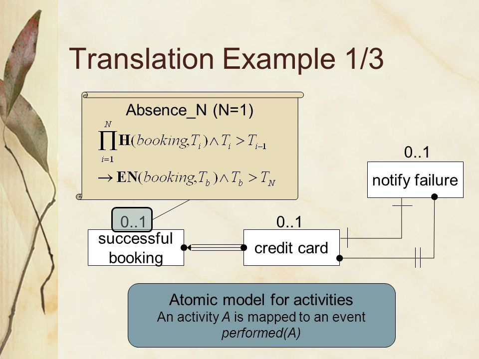 Translation Example 1/3 Absence_N (N=1) credit card notify failure successful booking 0..1 Atomic model for activities An activity A is mapped to an event performed(A) 0..1