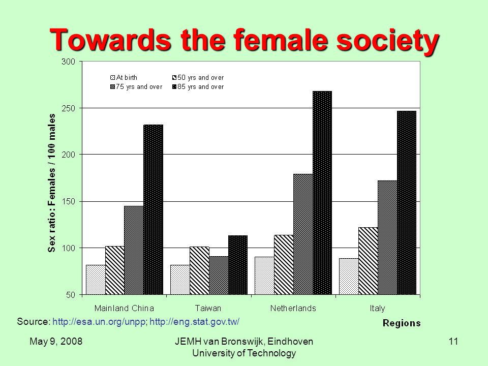 May 9, 2008JEMH van Bronswijk, Eindhoven University of Technology 11 Towards the female society Source: http://esa.un.org/unpp; http://eng.stat.gov.tw