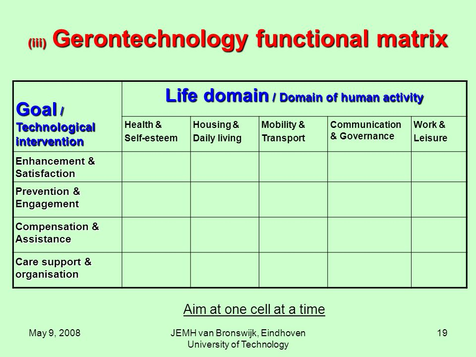 May 9, 2008JEMH van Bronswijk, Eindhoven University of Technology 19 (iii) Gerontechnology functional matrix Goal / Technological intervention Life domain / Domain of human activity Health & Self-esteem Housing & Daily living Mobility & Transport Communication & Governance Work & Leisure Enhancement & Satisfaction Prevention & Engagement Compensation & Assistance Care support & organisation Aim at one cell at a time