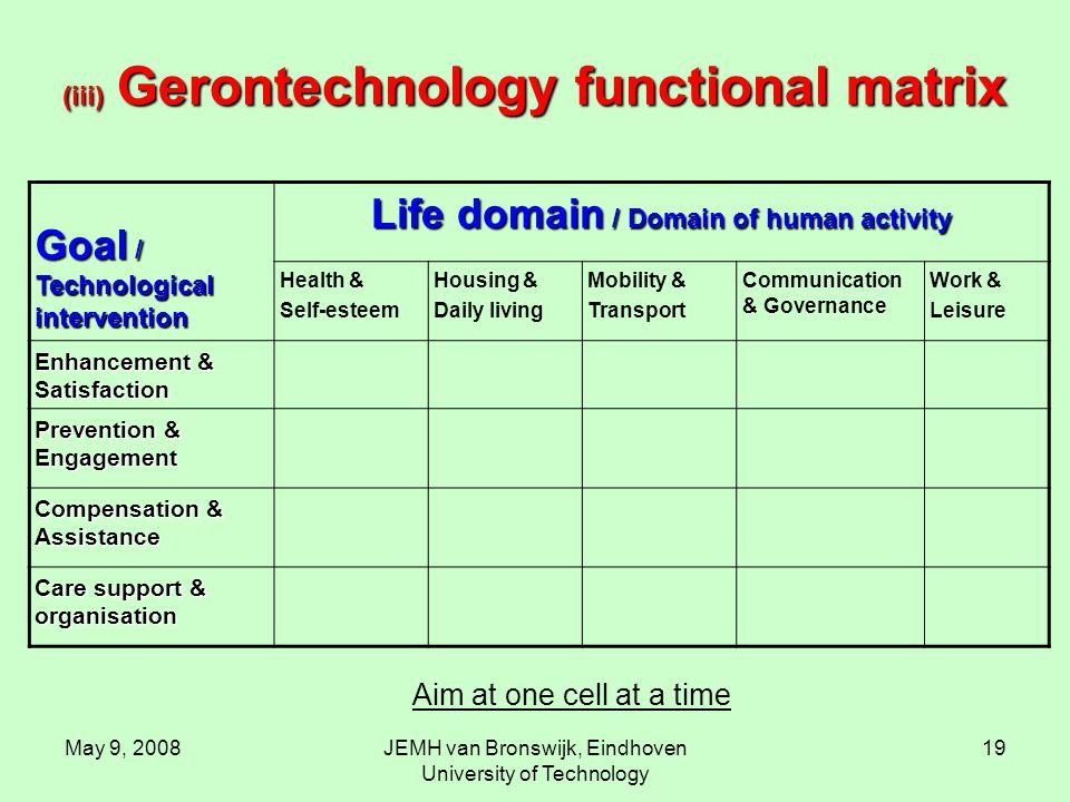 May 9, 2008JEMH van Bronswijk, Eindhoven University of Technology 19 (iii) Gerontechnology functional matrix Goal / Technological intervention Life do