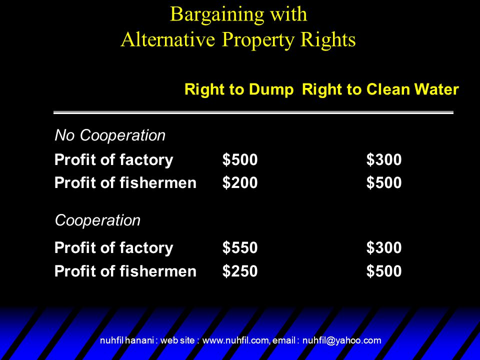 nuhfil hanani : web site : www.nuhfil.com, email : nuhfil@yahoo.com Bargaining with Alternative Property Rights No Cooperation Profit of factory$500$300 Profit of fishermen$200$500 Cooperation Profit of factory$550$300 Profit of fishermen$250$500 Right to DumpRight to Clean Water