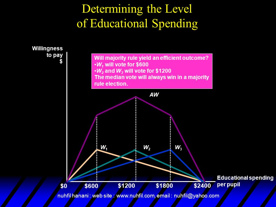 nuhfil hanani : web site : www.nuhfil.com, email : nuhfil@yahoo.com Determining the Level of Educational Spending Educational spending per pupil $0 Willingness to pay $ $1200 $600 $1800$2400 W1W1 W2W2 W3W3 AW Will majority rule yield an efficient outcome.