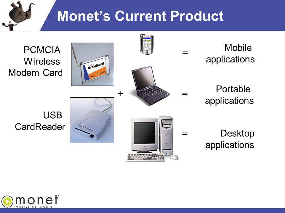 Monet's Current Product USB CardReader PCMCIA Wireless Modem Card Mobile applications Portable applications Desktop applications + = = =