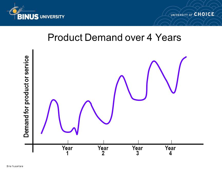 Bina Nusantara Product Demand over 4 Years Year 1 Year 2 Year 3 Year 4 Demand for product or service