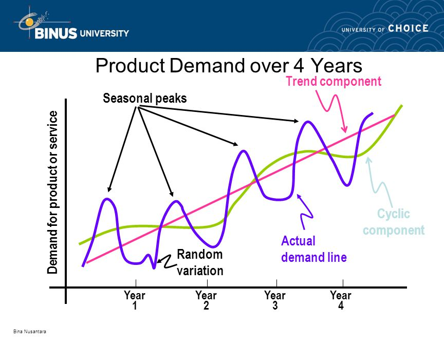 Bina Nusantara Product Demand over 4 Years Actual demand line Year 1 Year 2 Year 3 Year 4 Seasonal peaks Trend component Demand for product or service Random variation Cyclic component