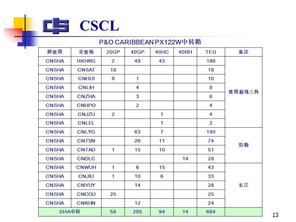 13 CSCL P&O CARIBBEAN PX122W 中转箱 卸货港交货地 20GP40GP40HC40RHTEU 备注 CNSHAHKHKG24943 186 香港和珠三角 CNSHACNSAT18 CNSHACNHUI81 10 CNSHACNLIH 4 8 CNSHACNZHA 3 6 CNSHACNHPO 2 4 CNSHACNJZU2 1 4 CNSHACNLEL 1 2 CNSHACNLYG 637 140 沿海 CNSHACNTSN 2611 74 CNSHACNTAO11510 51 CNSHACNDLC 1428 CNSHACNWUH1615 43 长江 CNSHACNJIU1106 33 CNSHACNYUY 14 28 CNSHACNCGU25 CNSHACNKHN 12 24 SHA 中转 582059414684