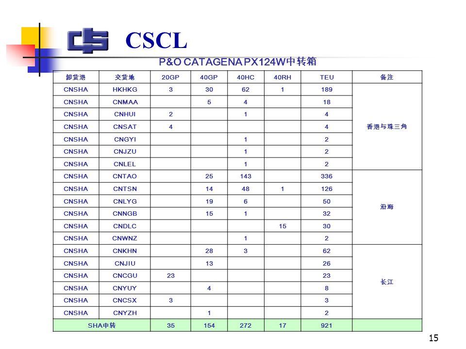 15 CSCL P&O CATAGENA PX124W 中转箱 卸货港交货地 20GP40GP40HC40RHTEU 备注 CNSHAHKHKG330621189 香港与珠三角 CNSHACNMAA 54 18 CNSHACNHUI2 1 4 CNSHACNSAT4 4 CNSHACNGYI 1 2 CNSHACNJZU 1 2 CNSHACNLEL 1 2 CNSHACNTAO 25143 336 沿海 CNSHACNTSN 14481126 CNSHACNLYG 196 50 CNSHACNNGB 151 32 CNSHACNDLC 1530 CNSHACNWNZ 1 2 CNSHACNKHN 283 62 长江 CNSHACNJIU 13 26 CNSHACNCGU23 CNSHACNYUY 4 8 CNSHACNCSX3 3 CNSHACNYZH 1 2 SHA 中转 3515427217921