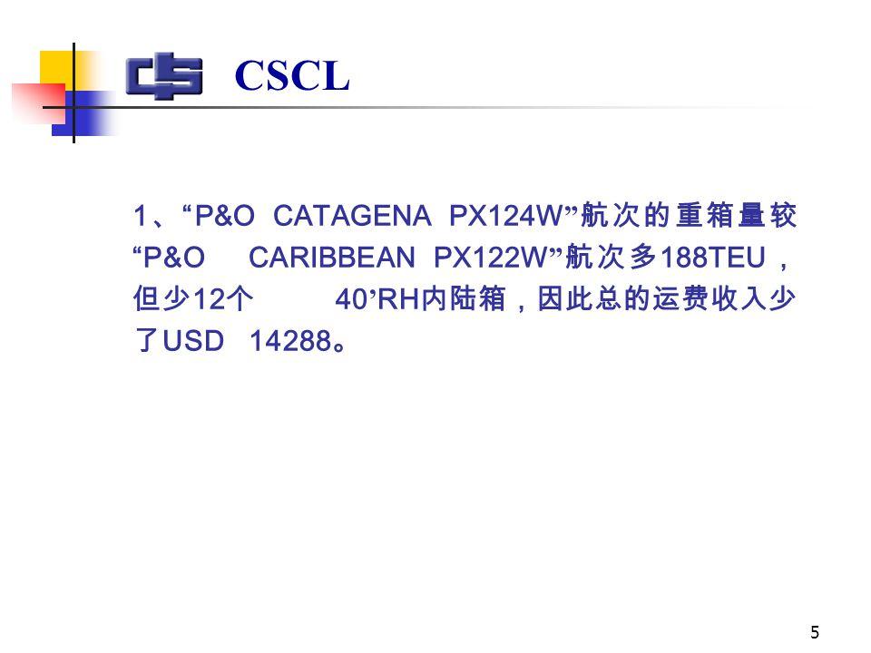 5 1 、 P&O CATAGENA PX124W 航次的重箱量较 P&O CARIBBEAN PX122W 航次多 188TEU , 但少 12 个 40 ' RH 内陆箱,因此总的运费收入少 了 USD 14288 。 CSCL