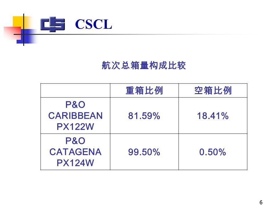 6 航次总箱量构成比较 重箱比例空箱比例 P&O CARIBBEAN PX122W 81.59%18.41% P&O CATAGENA PX124W 99.50%0.50%