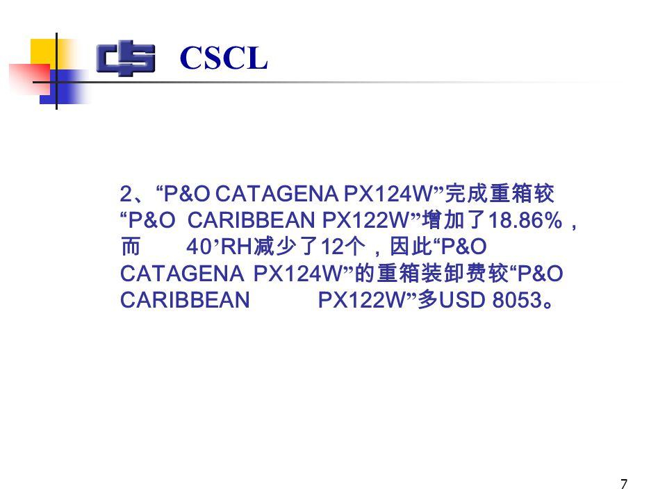 7 CSCL 2 、 P&O CATAGENA PX124W 完成重箱较 P&O CARIBBEAN PX122W 增加了 18.86% , 而 40 ' RH 减少了 12 个,因此 P&O CATAGENA PX124W 的重箱装卸费较 P&O CARIBBEAN PX122W 多 USD 8053 。
