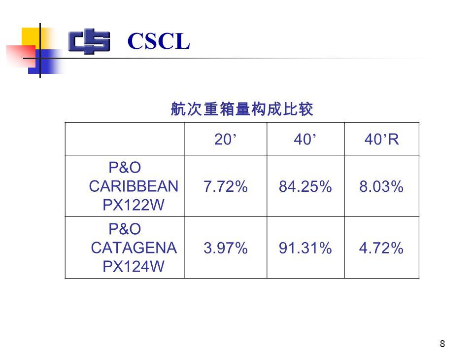 8 CSCL 航次重箱量构成比较 20 ' 40 ' 40 ' R P&O CARIBBEAN PX122W 7.72%84.25%8.03% P&O CATAGENA PX124W 3.97%91.31%4.72%