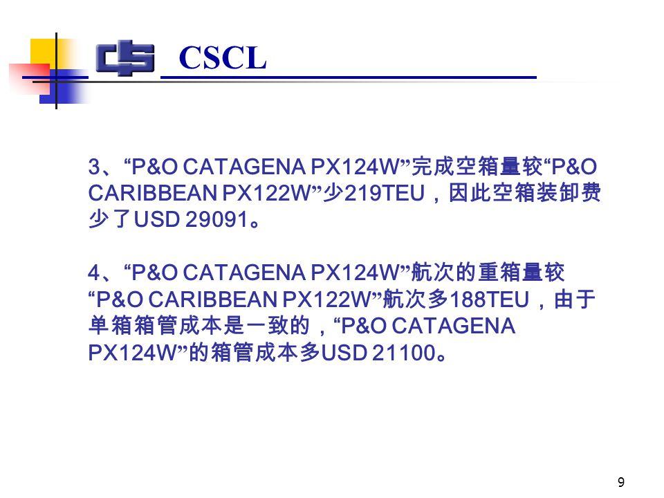 9 CSCL 3 、 P&O CATAGENA PX124W 完成空箱量较 P&O CARIBBEAN PX122W 少 219TEU ,因此空箱装卸费 少了 USD 29091 。 4 、 P&O CATAGENA PX124W 航次的重箱量较 P&O CARIBBEAN PX122W 航次多 188TEU ,由于 单箱箱管成本是一致的, P&O CATAGENA PX124W 的箱管成本多 USD 21100 。