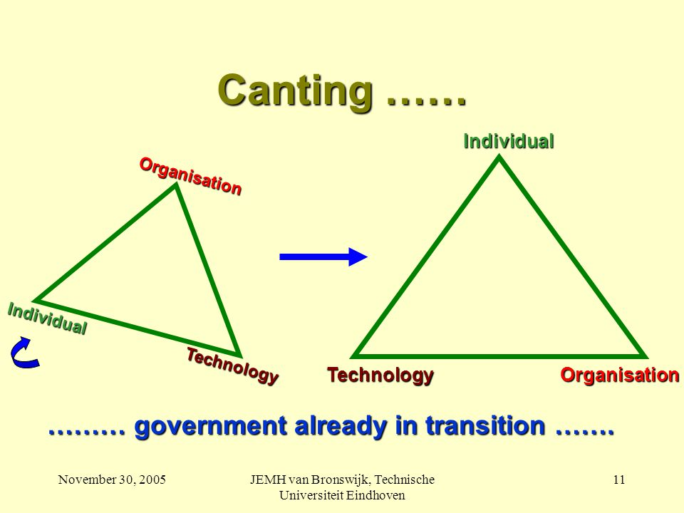 November 30, 2005JEMH van Bronswijk, Technische Universiteit Eindhoven 11 Canting …… ……… government already in transition …….