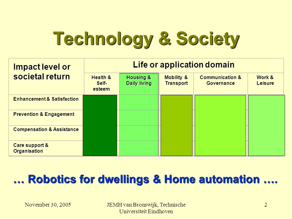 November 30, 2005JEMH van Bronswijk, Technische Universiteit Eindhoven 3 Robotics for Dwelings (Domotica) includes all appliances and infrastructures in and around dwellings that (i) use electronic information for monitoring, programming and managing of functions (ii) on behalf of dwelling users and suppliers of services Source: www.domoticaplatform.nl
