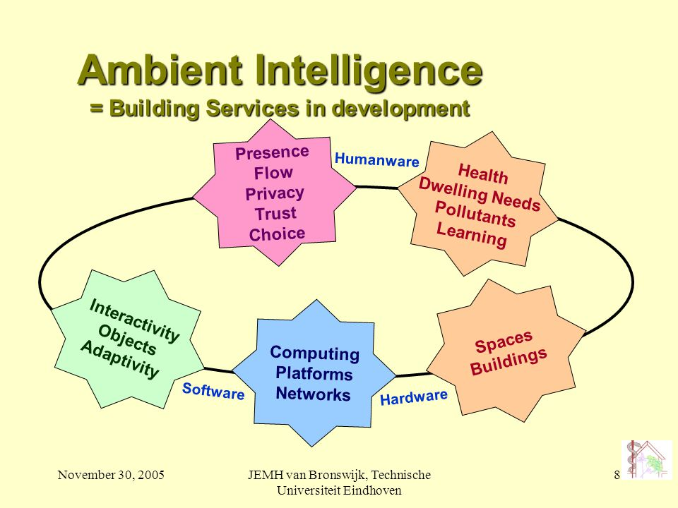 November 30, 2005JEMH van Bronswijk, Technische Universiteit Eindhoven 8 Ambient Intelligence = Building Services in development Health Dwelling Needs Pollutants Learning Spaces Buildings Computing Platforms Networks Interactivity Objects Adaptivity Presence Flow Privacy Trust Choice Humanware Software Hardware